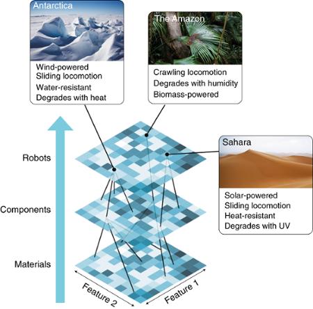 многоуровневая эволюция - эволюция робота для адаптации к окружающим условиям